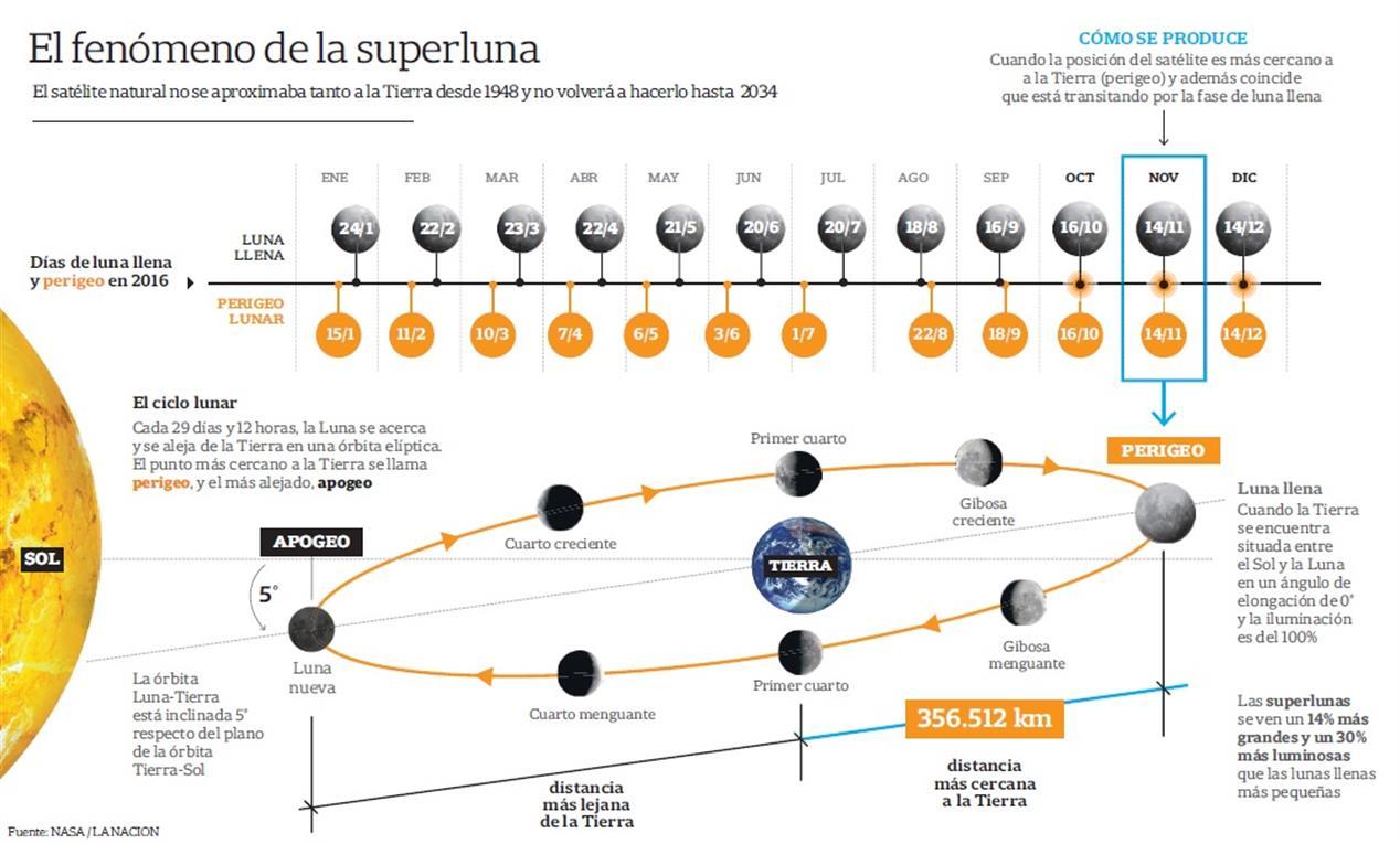 fenomeno-super-luna